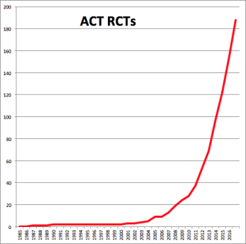 ACT RCTs 2016